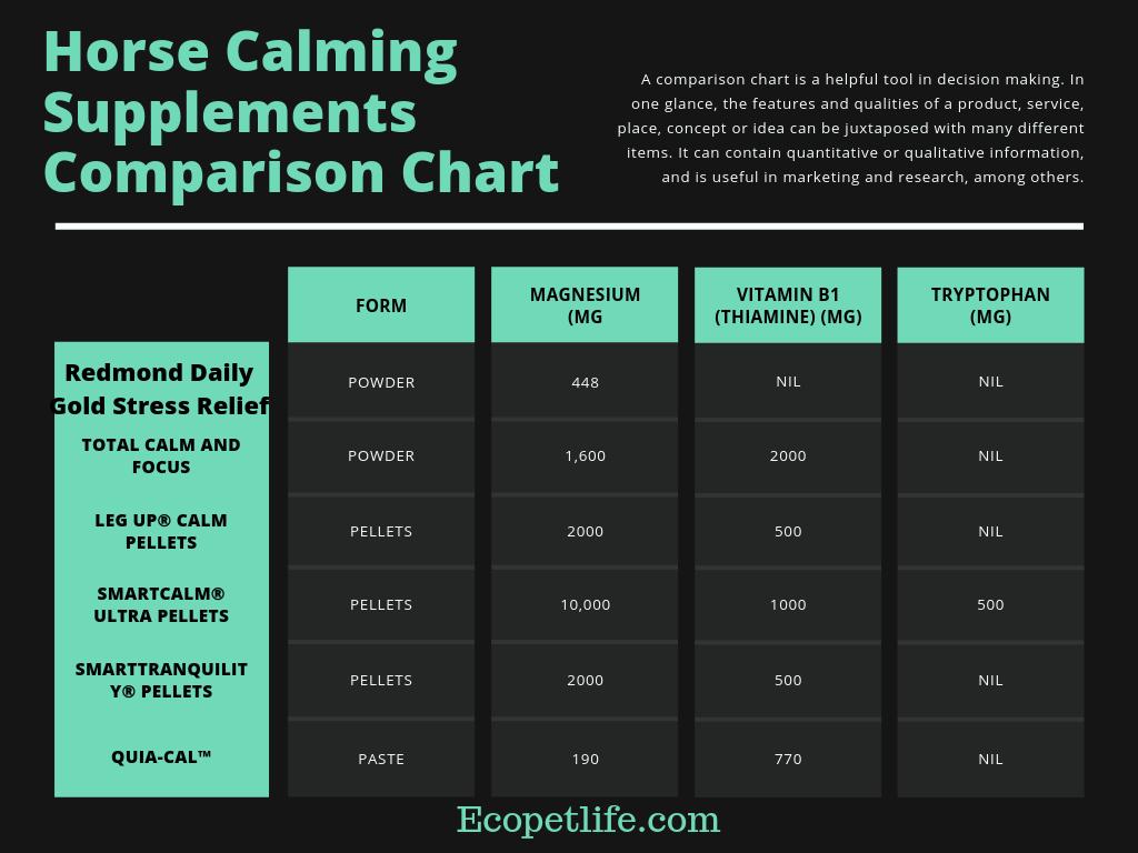 horse calming supplements comparison chart
